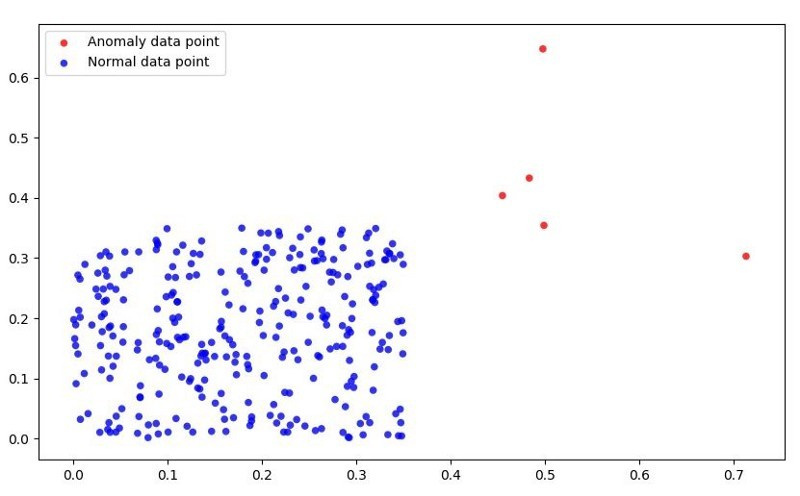 Introduction to Anomaly Detection using Machine Learning with a Case